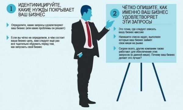 бизнес план 2